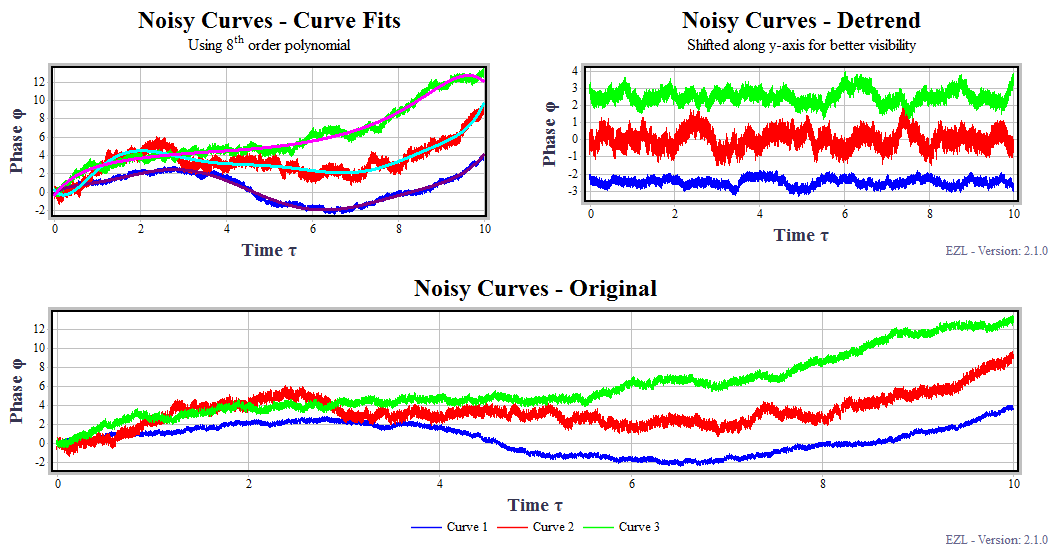 Curve fitting software